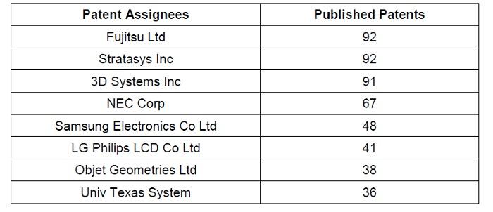3Dプリンターの特許取得数、企業別