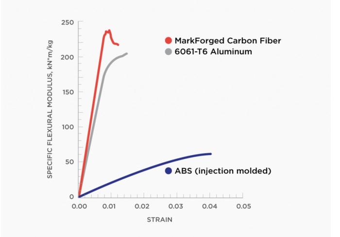 炭素繊維 ガラス繊維 ナイロン コンポジット3Dプリンター MarkForged