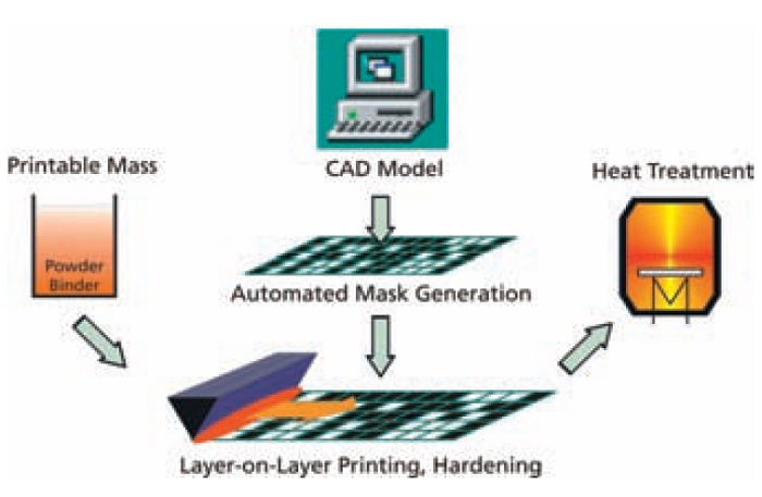 ドイツ 金属3Dプリンター 大量生産 フラウンホーファー協会