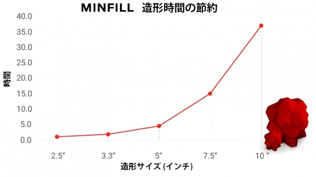 MakerBotソフトウェア MinFill